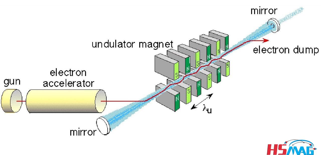 Undulator Magnet in free electron laser device