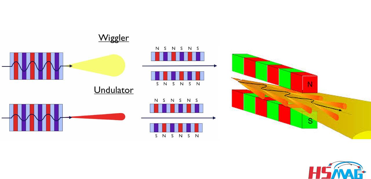 Wiggler Magnet