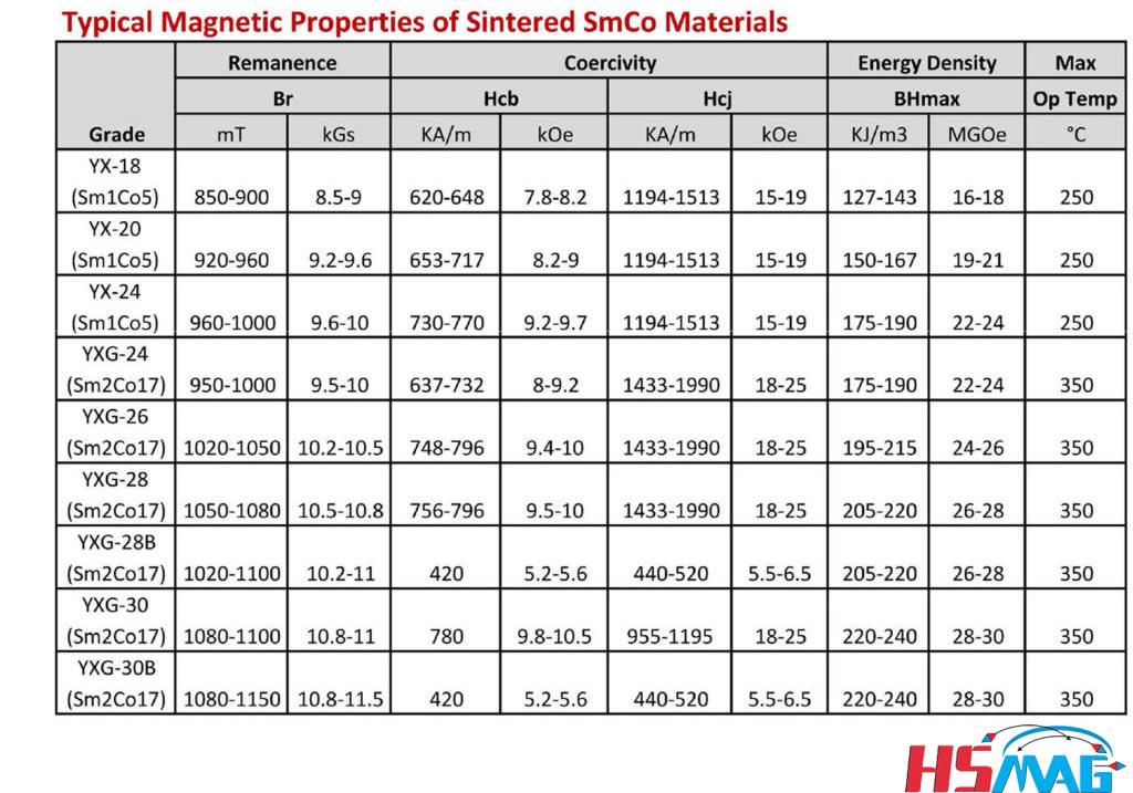 SmCo-Sintered-grade