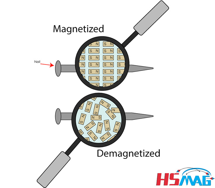 Magnetize and Demagnetize a Permanent Magnet