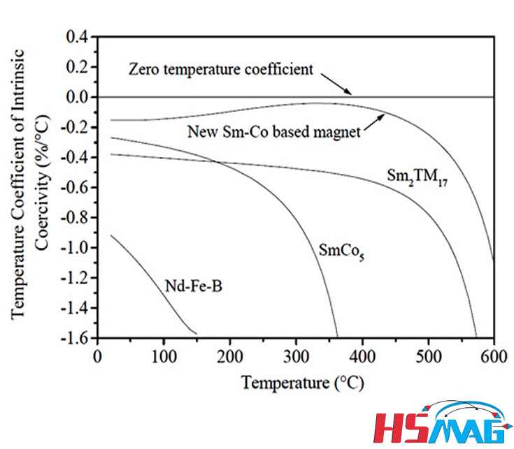 Temperature Coefficients of Permanent Magnets