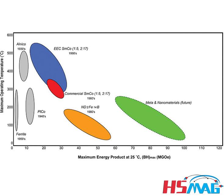 What is Maximum Working Temperature of Permanent Magnet