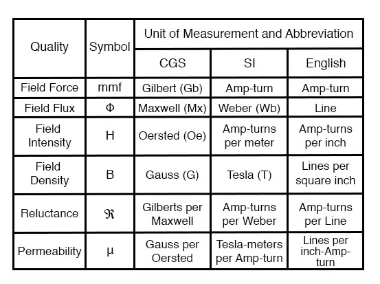 magnetic-units-of-measurement-table
