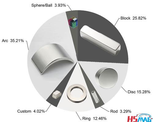 Magnets shape