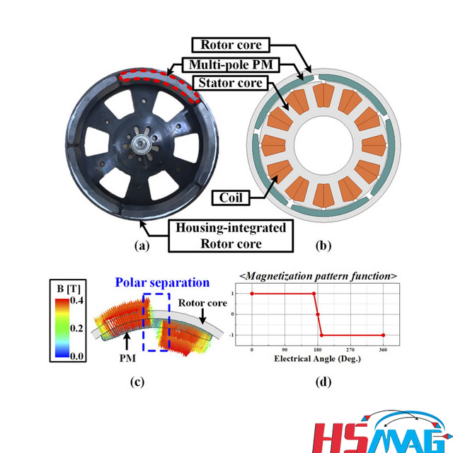 3D electromagnetic analysis and experimental verification of multi-pole magnetization BLDC motor