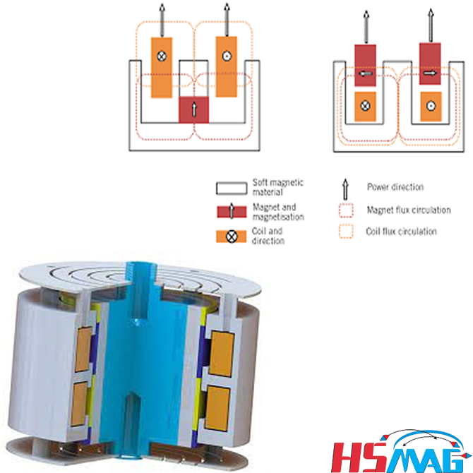 An Efficient and Optimal Moving Magnet Actuator for Active Vibration Control